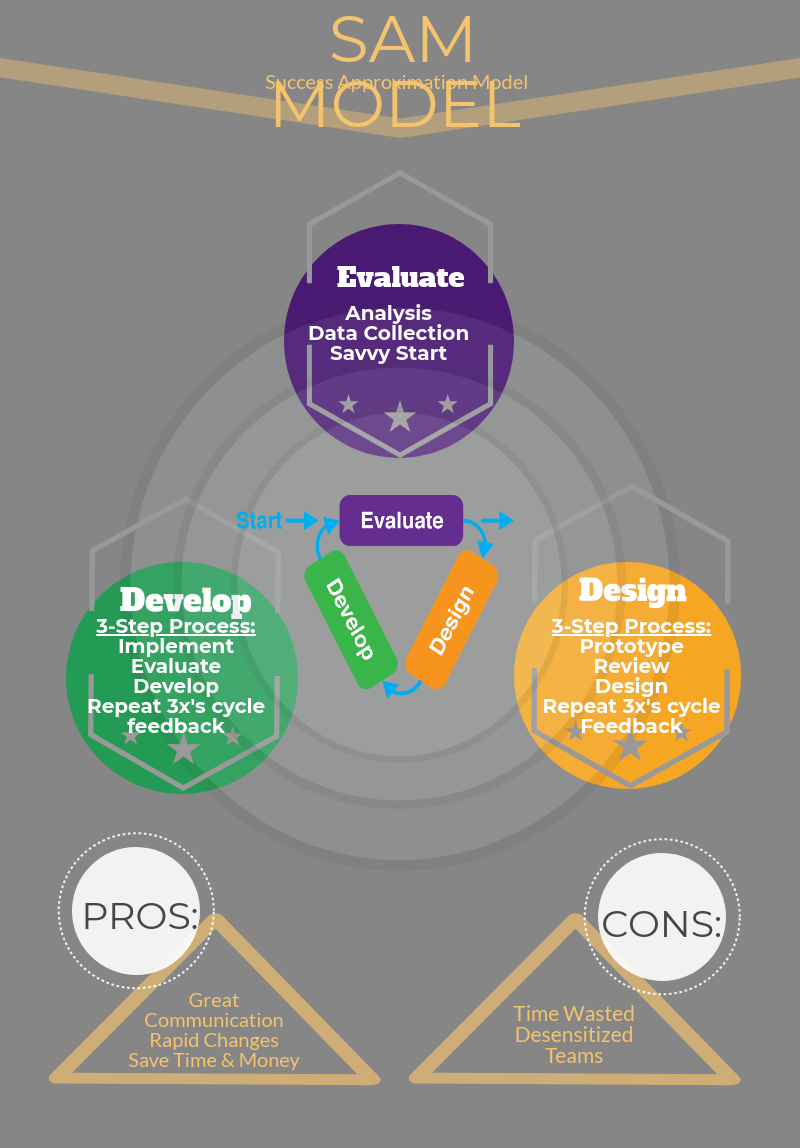 Andrea Griffin Infographics Instructional Design Models
