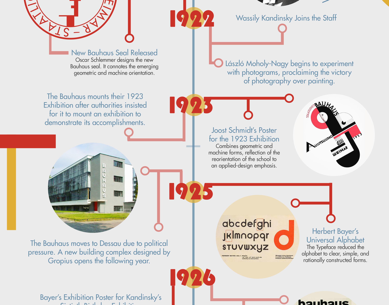 Marisol Lua - Bauhaus Visual Timeline Infographic
