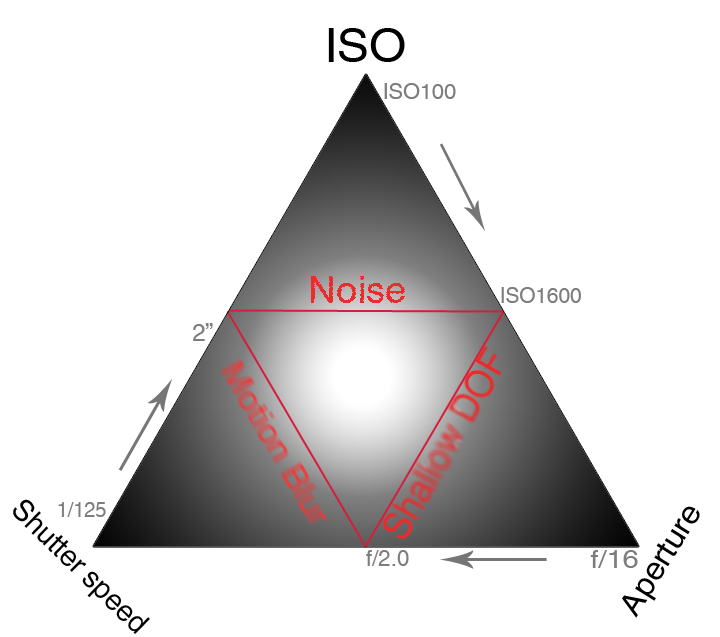 Iso Aperture And Shutter Sd Made Easy