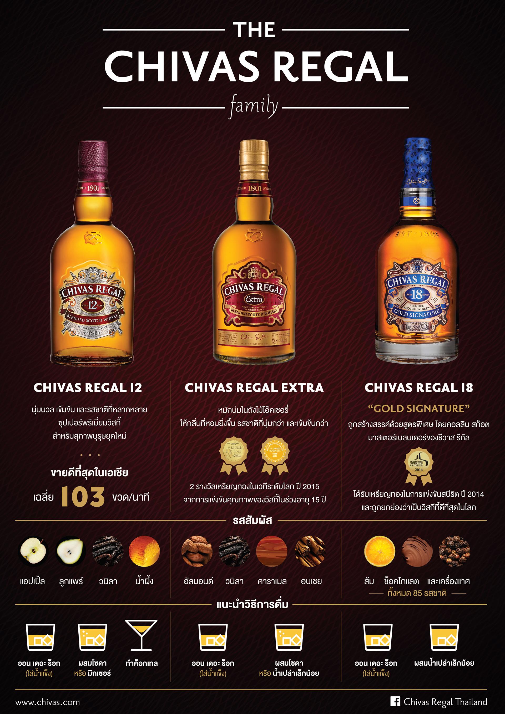 pruchayasan boonchaisuk chivas regal infographic leaflet