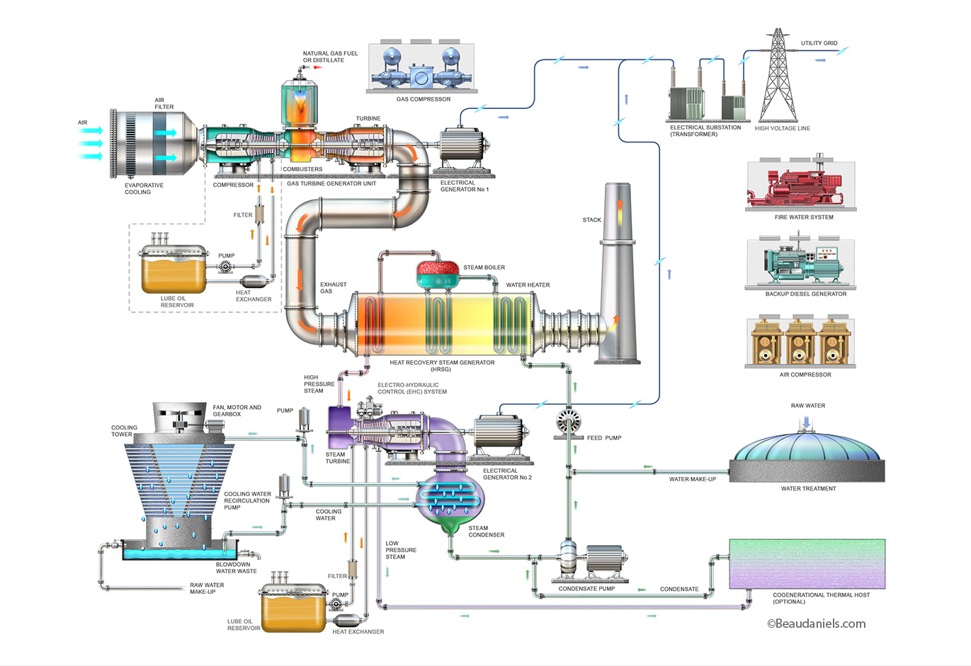 Technical Illustration Beau And Alan Daniels Energy Industry Gas Power Plant Diagram Turbine Infographic